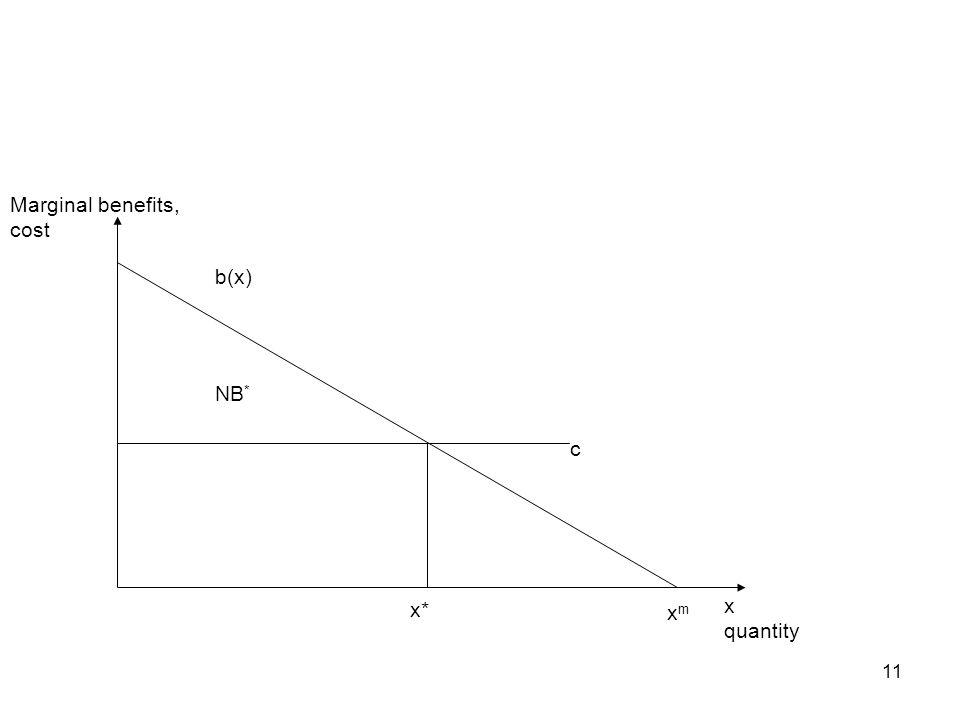 11 x quantity Marginal benefits, cost b(x) NB * c xmxm x*