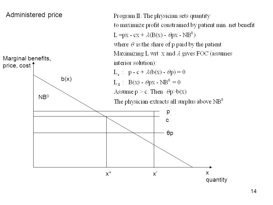 14 Administered price θpθp x quantity Marginal benefits, price, cost x b(x) NB 0 c x* p