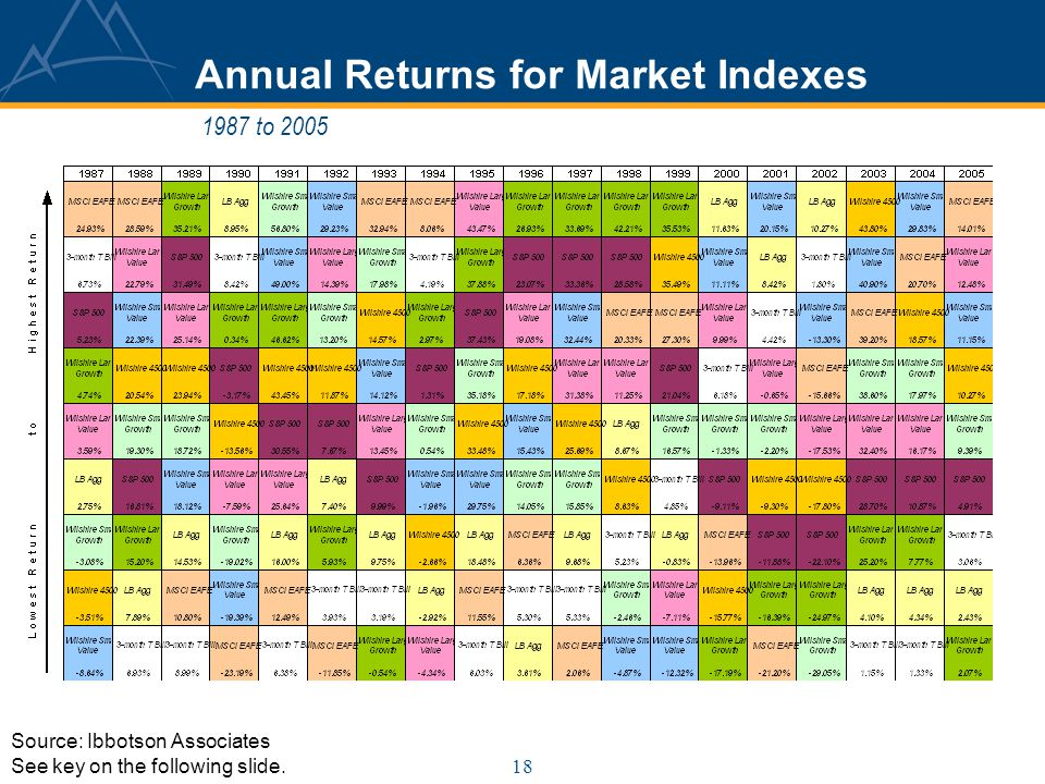 18 Annual Returns for Market Indexes 1987 to 2005 Source: Ibbotson Associates See key on the following slide.