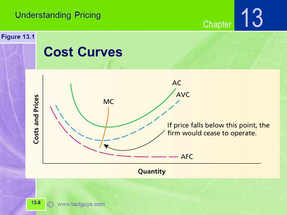Chapter Cost Curves Understanding Pricing 13 Figure