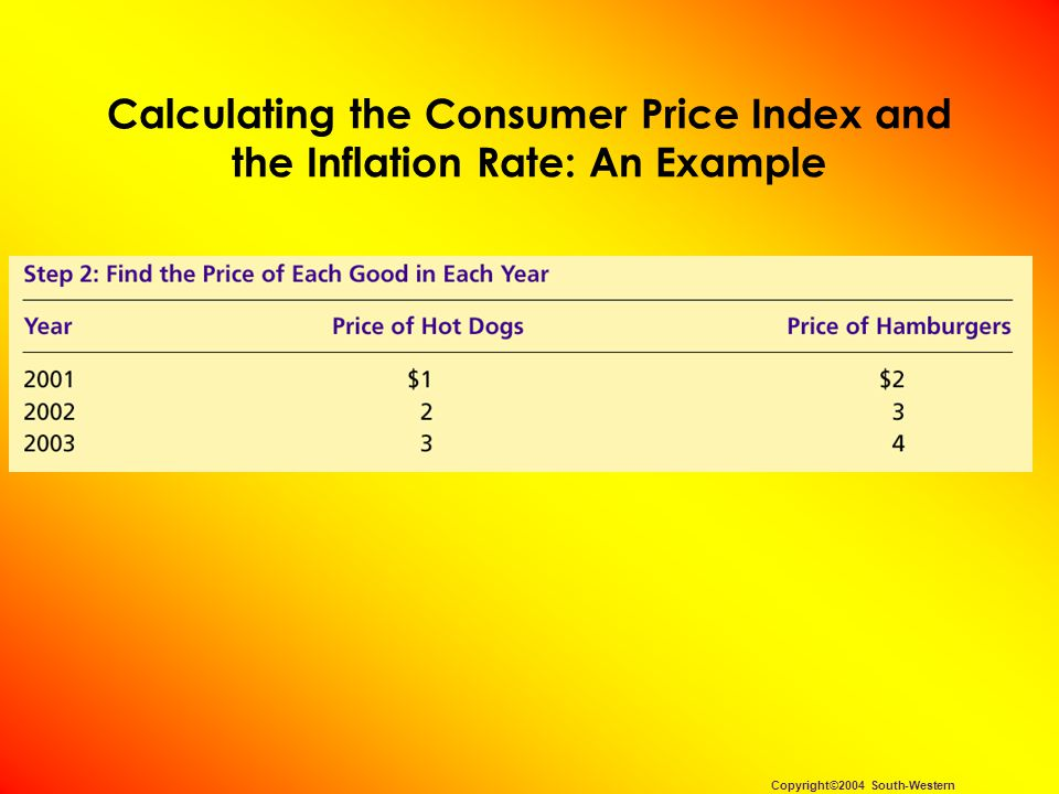 Copyright©2004 South-Western Calculating the Consumer Price Index and the Inflation Rate: An Example