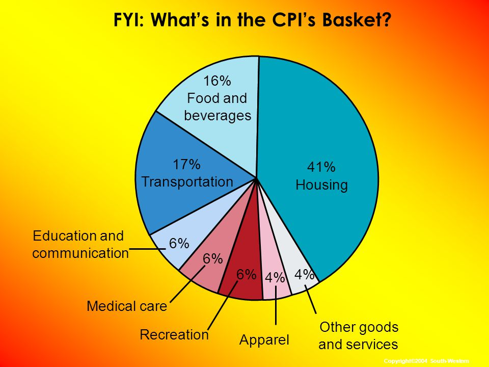 Problems in Measuring the Cost of Living The CPI is an accurate measure of the selected goods that make up the typical bundle, but it is not a perfect measure of the cost of living.