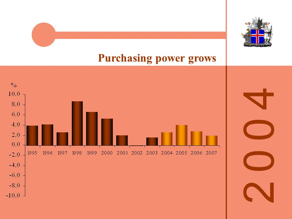 Purchasing power grows