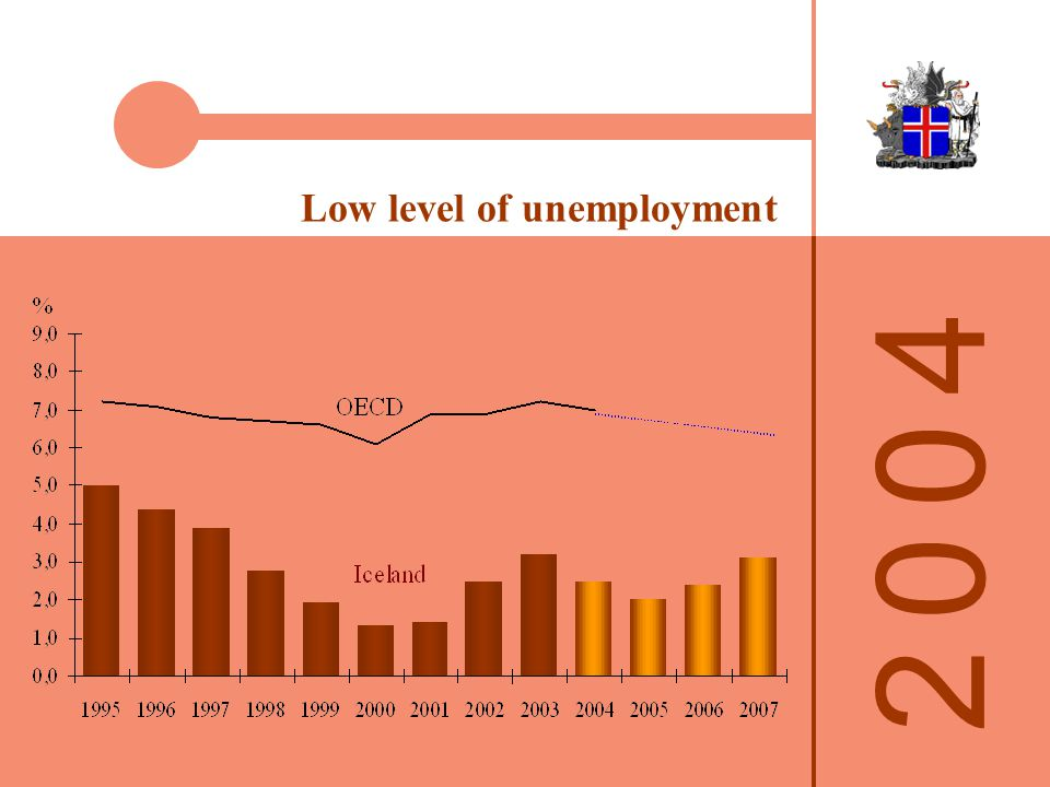 Low level of unemployment