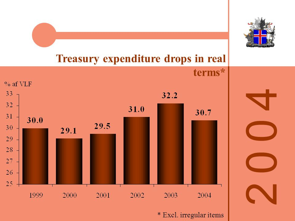 2 0 0 42 0 0 4 Treasury expenditure drops in real terms* * Excl. irregular items