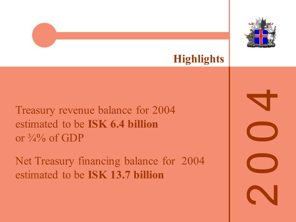 2 0 0 42 0 0 4 Public Finances 2002-2004