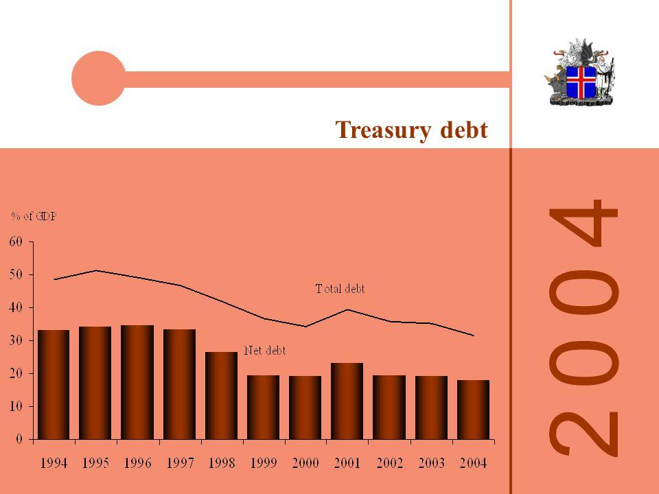 2 0 0 42 0 0 4 Treasury debt