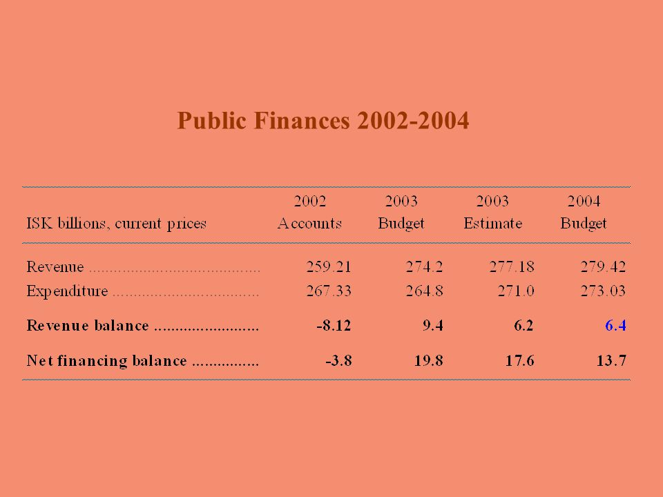 2 0 0 42 0 0 4 Temporary rise in current account deficit