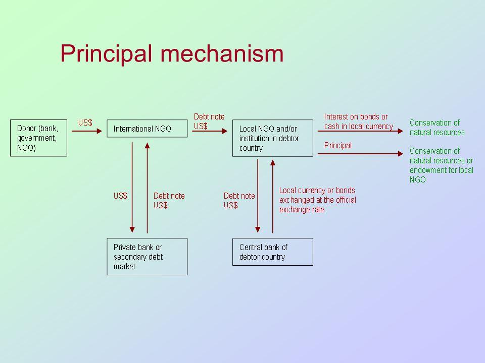 Principal mechanism