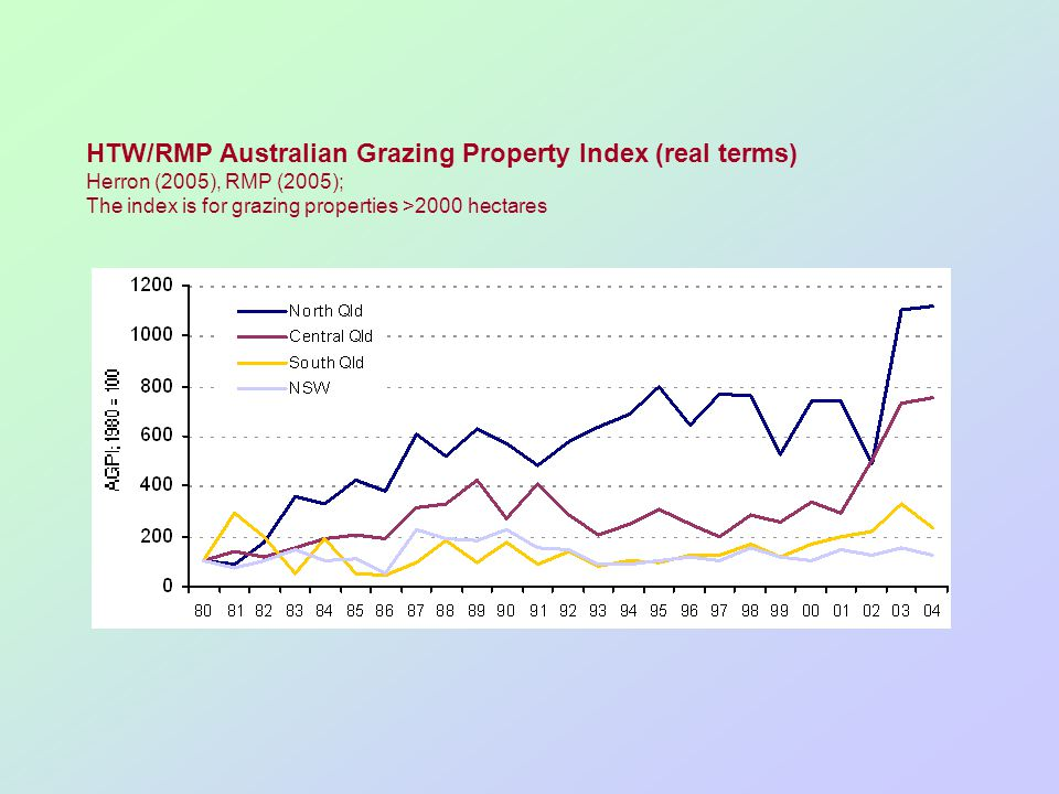 HTW/RMP Australian Grazing Property Index (real terms) Herron (2005), RMP (2005); The index is for grazing properties >2000 hectares