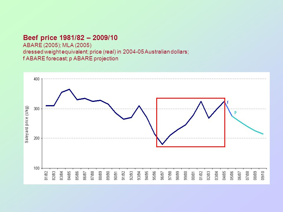 Beef price 1981/82 – 2009/10 ABARE (2005); MLA (2005) dressed weight equivalent; price (real) in 2004-05 Australian dollars; f ABARE forecast; p ABARE projection