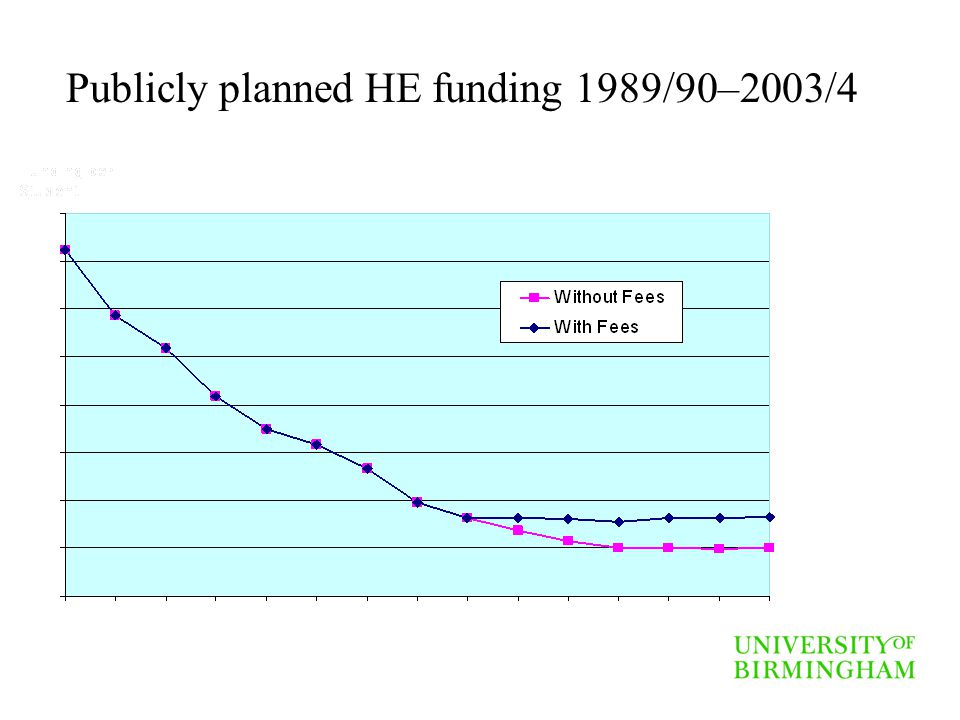 Publicly planned HE funding 1989/90–2003/4