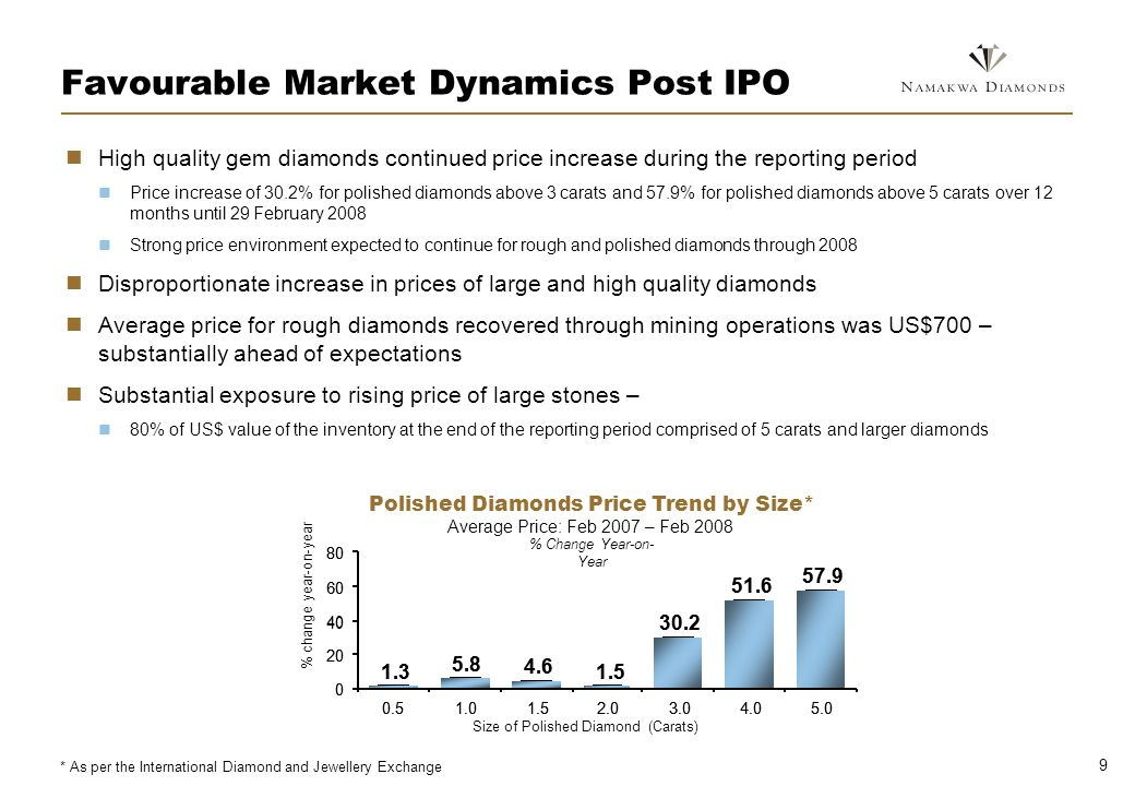 9 Favourable Market Dynamics Post IPO High quality gem diamonds continued price increase during the reporting period Price increase of 30.2% for polished diamonds above 3 carats and 57.9% for polished diamonds above 5 carats over 12 months until 29 February 2008 Strong price environment expected to continue for rough and polished diamonds through 2008 Disproportionate increase in prices of large and high quality diamonds Average price for rough diamonds recovered through mining operations was US$700 – substantially ahead of expectations Substantial exposure to rising price of large stones – 80% of US$ value of the inventory at the end of the reporting period comprised of 5 carats and larger diamonds Average Price: Feb 2007 – Feb 2008 Polished Diamonds Price Trend by Size* % Change Year-on- Year 1.3 5.8 4.6 1.5 30.2 51.6 57.9 0 20 40 60 80 0.51.01.52.03.04.05.0 Size of Polished Diamond (Carats) 1.3 5.8 4.6 1.5 30.2 51.6 57.9 0 20 40 60 80 0.51.01.52.03.04.05.0 % change year-on-year * As per the International Diamond and Jewellery Exchange