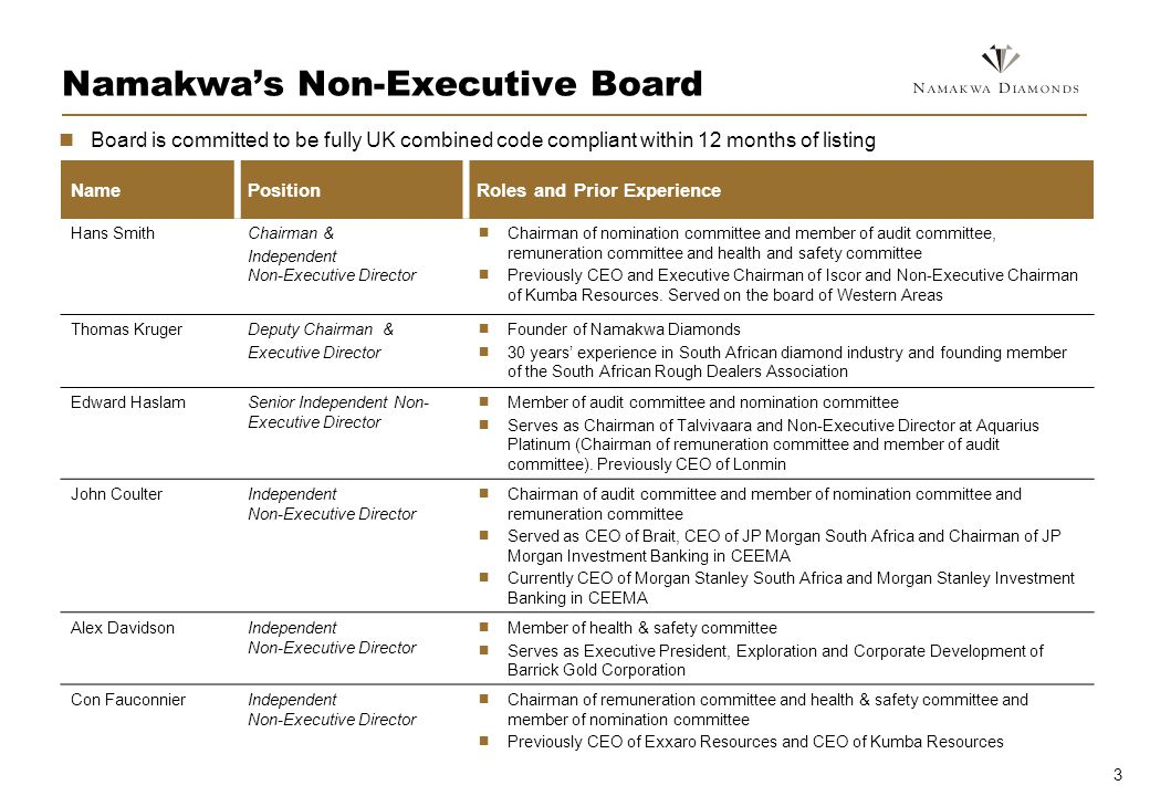 3 Namakwas Non-Executive Board NamePositionRoles and Prior Experience Hans SmithChairman & Independent Non-Executive Director Chairman of nomination committee and member of audit committee, remuneration committee and health and safety committee Previously CEO and Executive Chairman of Iscor and Non-Executive Chairman of Kumba Resources.