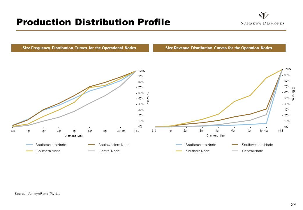 39 Production Distribution Profile Size Frequency Distribution Curves for the Operational NodesSize Revenue Distribution Curves for the Operation Nodes 0% 10% 20% 30% 40% 50% 60% 70% 80% 90% 100% +4.83ct-4ct8gr6gr4gr3gr2gr1gr8/8 Diamond Size % Carats Southeastern NodeSouthwestern Node Southern NodeCentral Node 0% 10% 20% 30% 40% 50% 60% 70% 80% 90% 100% +4.83ct-4ct8gr6gr4gr3gr2gr1gr8/8 Diamond Size % Revenue Southeastern Node Southwestern Node Southern Node Central Node Source: Venmyn Rand (Pty) Ltd