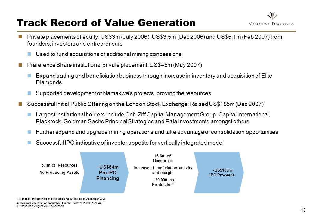 43 Track Record of Value Generation Private placements of equity: US$3m (July 2006), US$3.5m (Dec 2006) and US$5.1m (Feb 2007) from founders, investors and entrepreneurs Used to fund acquisitions of additional mining concessions Preference Share institutional private placement: US$45m (May 2007) Expand trading and beneficiation business through increase in inventory and acquisition of Elite Diamonds Supported development of Namakwas projects, proving the resources Successful Initial Public Offering on the London Stock Exchange: Raised US$185m (Dec 2007) Largest institutional holders include Och-Ziff Capital Management Group, Capital International, Blackrock, Goldman Sachs Principal Strategies and Pala Investments amongst others Further expand and upgrade mining operations and take advantage of consolidation opportunities Successful IPO indicative of investor appetite for vertically integrated model ~US$185m IPO Proceeds ~US$54m Pre-IPO Financing 5.1m ct 1 Resources No Producing Assets 16.6m ct 2 Resources Increased beneficiation activity and margin ~ 30,000 cts Production³ 1.