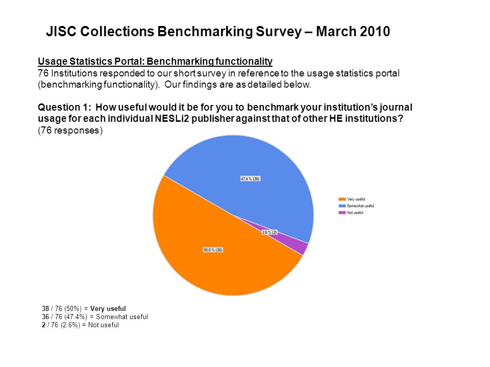 Usage Statistics Portal: Benchmarking functionality 76 Institutions responded to our short survey in reference to the usage statistics portal (benchmarking functionality).