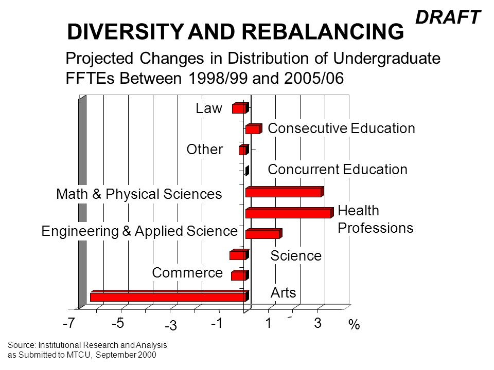 DIVERSITY AND REBALANCING Projected Changes in Distribution of Undergraduate FFTEs Between 1998/99 and 2005/06 DRAFT -3 Source: Institutional Research and Analysis as Submitted to MTCU, September 2000 -7-513 Commerce Engineering & Applied Science Health Professions Math & Physical Sciences Concurrent Education Other Consecutive Education Law % Science Arts