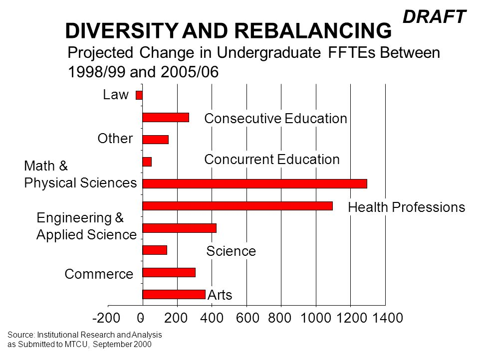 DIVERSITY AND REBALANCING DRAFT Projected Change in Undergraduate FFTEs Between 1998/99 and 2005/06 -2000200400600800100012001400 Arts Commerce Science Engineering & Applied Science Health Professions Math & Physical Sciences Concurrent Education Other Law Consecutive Education Source: Institutional Research and Analysis as Submitted to MTCU, September 2000
