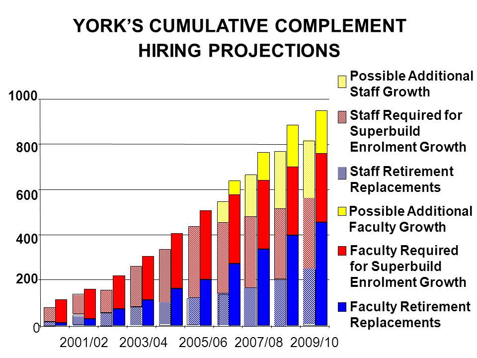 YORKS CUMULATIVE COMPLEMENT HIRING PROJECTIONS 0 400 800 2001/022003/042005/062007/082009/10 Possible Additional Staff Growth Possible Additional Faculty Growth Staff Required for Superbuild Enrolment Growth Faculty Required for Superbuild Enrolment Growth Staff Retirement Replacements Faculty Retirement Replacements 600 200 1000