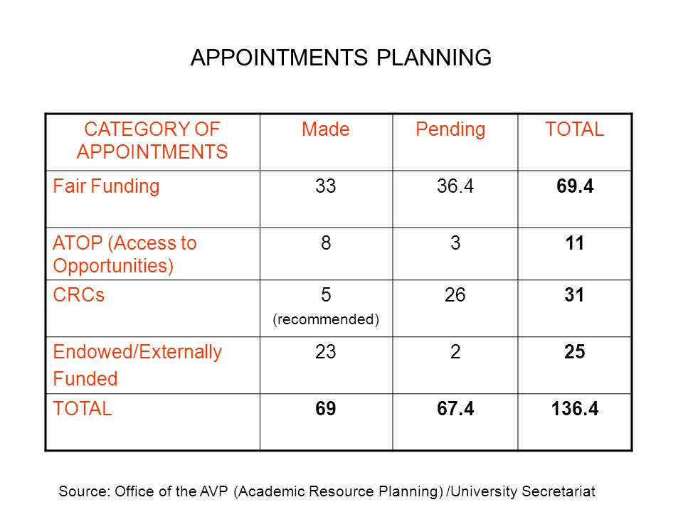 APPOINTMENTS PLANNING CATEGORY OF APPOINTMENTS Made PendingTOTAL Fair Funding3336.469.4 ATOP (Access to Opportunities) 8311 CRCs5 (recommended) 2631 Endowed/Externally Funded 23225 TOTAL 6967.4136.4 Source: Office of the AVP (Academic Resource Planning) /University Secretariat
