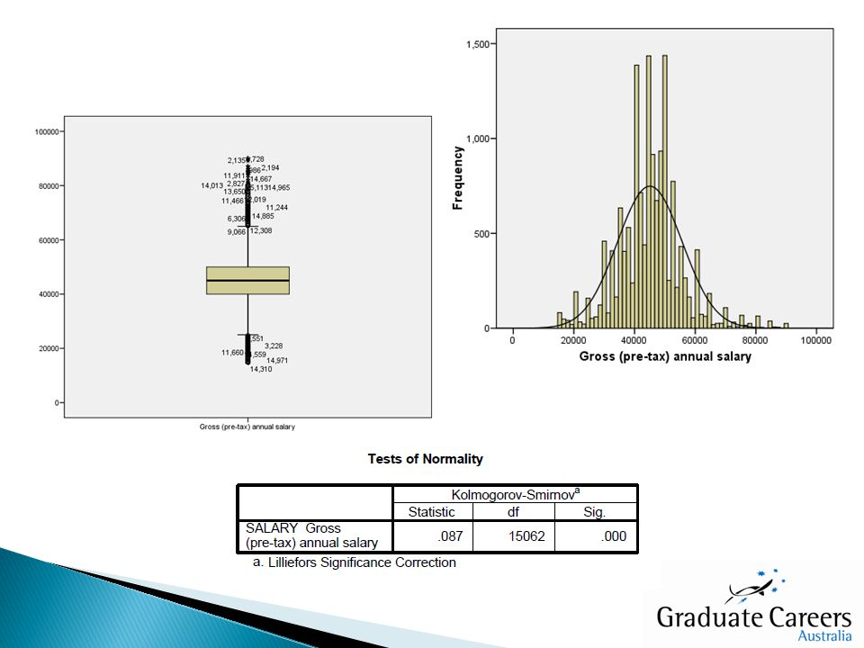 Non-normal distribution confirmed by graphical and statistical examination Selected tests needed to fit within existing report structure to ensure continuity Results (and their interpretation) needed to be meaningful to a wide audience