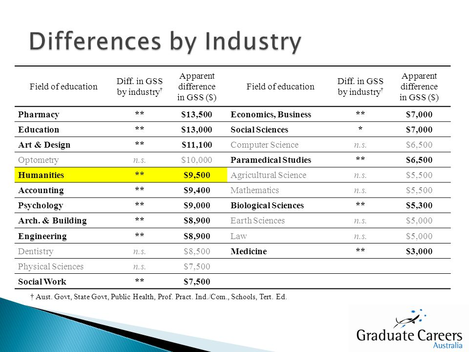 Field of education Diff. in GSS by industry Apparent difference in GSS ($) Field of education Diff. in GSS by industry Apparent difference in GSS ($)
