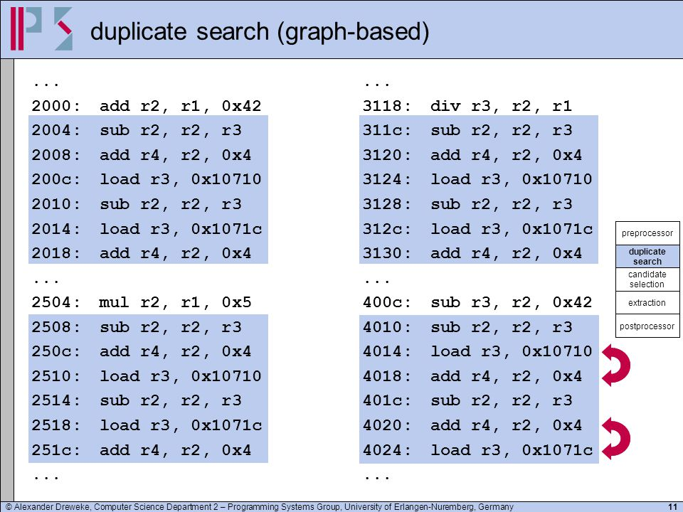 © Alexander Dreweke, Computer Science Department 2 – Programming Systems Group, University of Erlangen-Nuremberg, Germany11 duplicate search (graph-ba