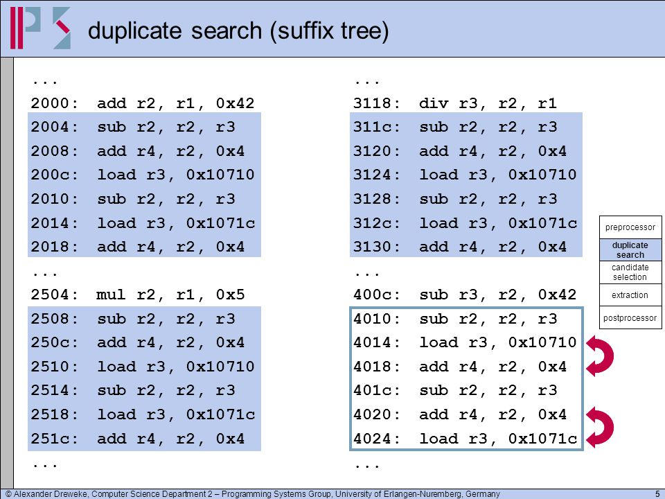 © Alexander Dreweke, Computer Science Department 2 – Programming Systems Group, University of Erlangen-Nuremberg, Germany5 duplicate search (suffix tr