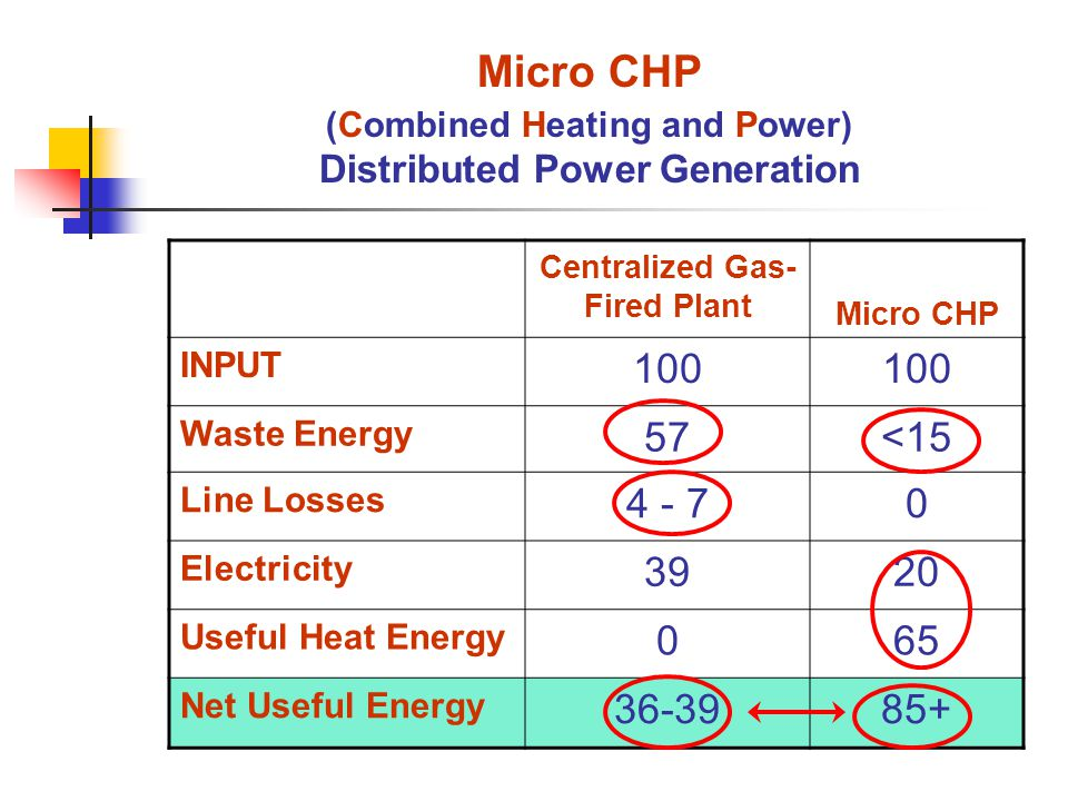 Micro CHP (Combined Heating and Power) Distributed Power Generation Centralized Gas- Fired Plant Micro CHP INPUT 100 Waste Energy 57<15 Line Losses 4 - 70 Electricity 3920 Useful Heat Energy 065 Net Useful Energy 36-3985+