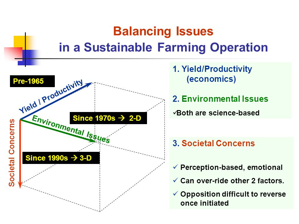 Yield / Productivity Environmental Issues Societal Concerns Balancing Issues in a Sustainable Farming Operation 1.