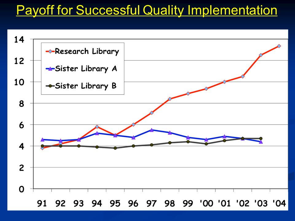 Payoff for Successful Quality Implementation