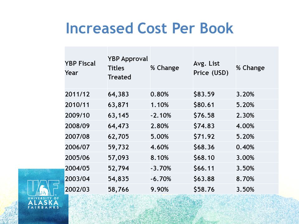 Increased Cost Per Book YBP Fiscal Year YBP Approval Titles Treated % Change Avg.