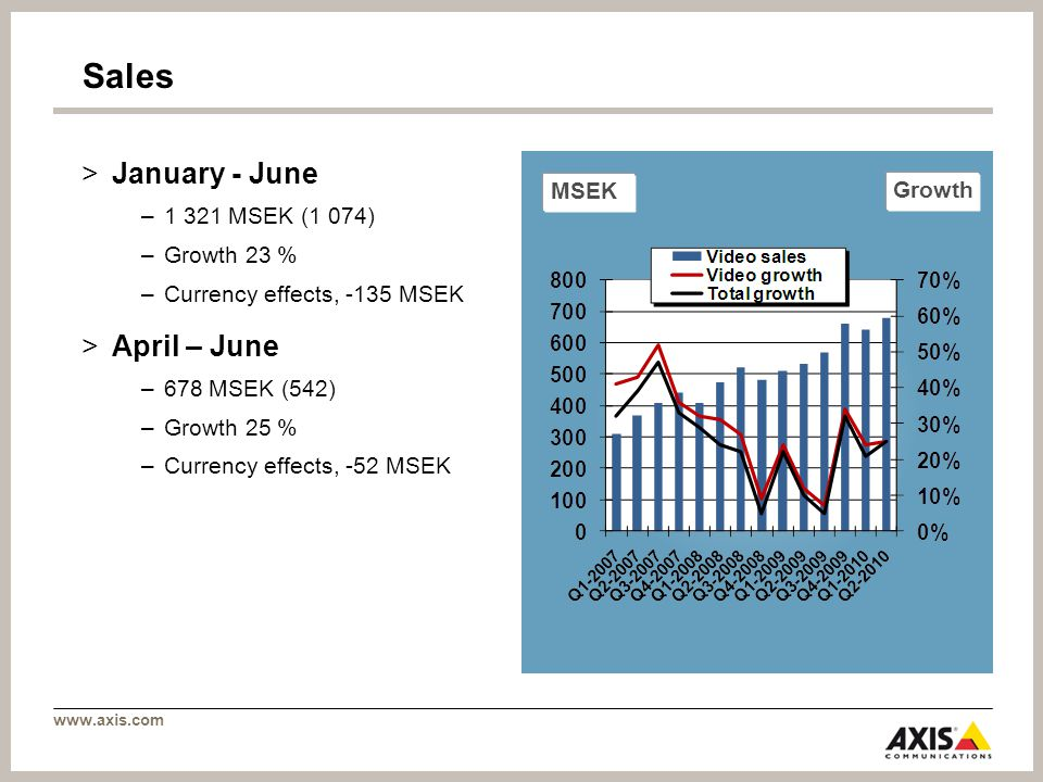 www.axis.com Sales >January - June –1 321 MSEK (1 074) –Growth 23 % –Currency effects, -135 MSEK >April – June –678 MSEK (542) –Growth 25 % –Currency effects, -52 MSEK MSEK Growth