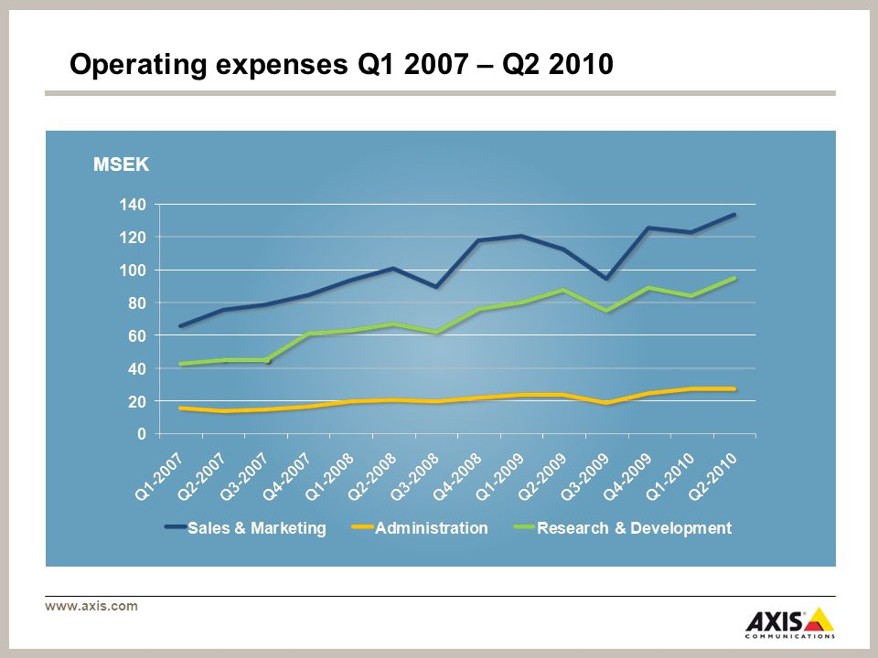 www.axis.com Operating expenses Q1 2007 – Q2 2010 MSEK