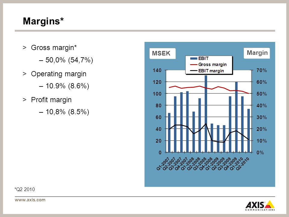 www.axis.com MSEK Margin Margins* >Gross margin* –50,0% (54,7%) >Operating margin –10.9% (8.6%) >Profit margin –10,8% (8.5%) *Q2 2010