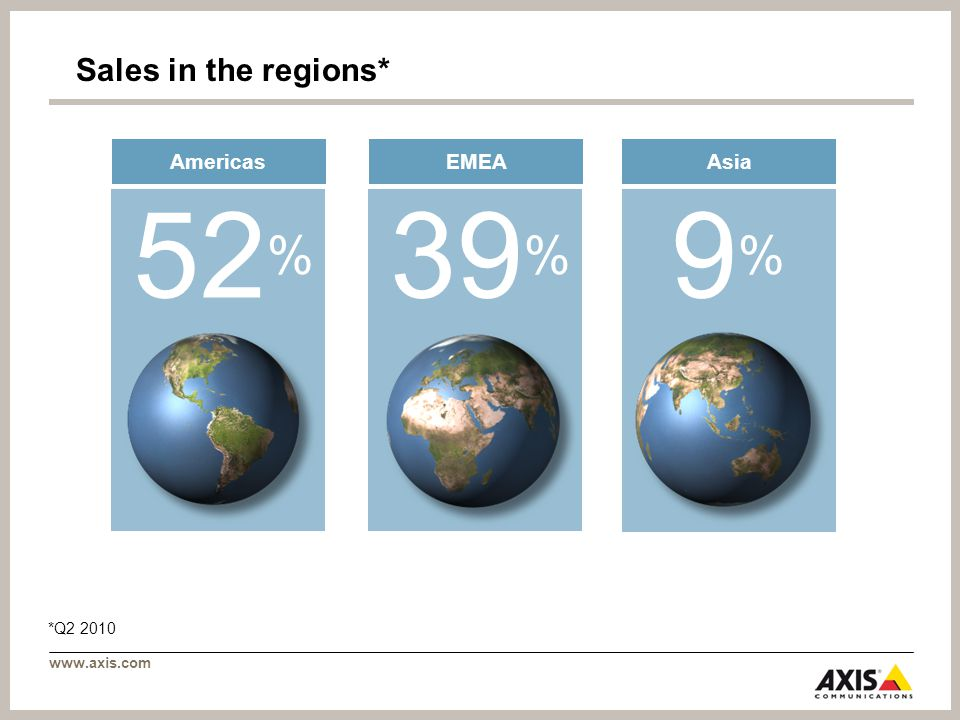 AsiaEMEAAmericas 52 % 39 % 9%9% Sales in the regions* *Q2 2010