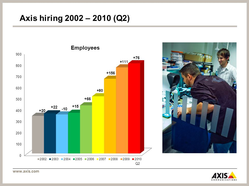 Axis hiring 2002 – 2010 (Q2) Employees Q2 +20