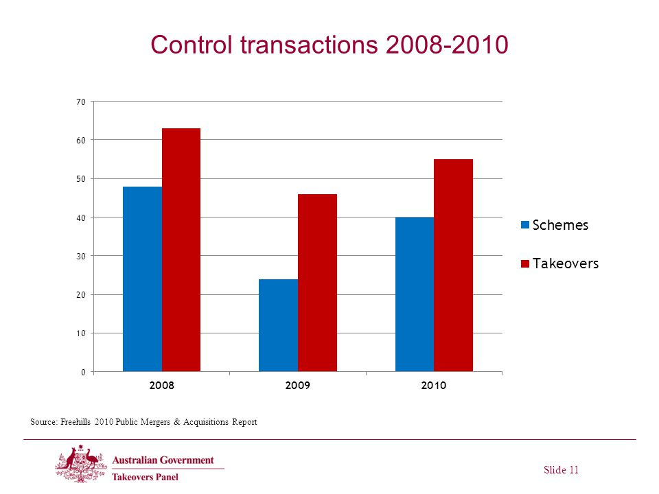 Slide 11 Control transactions 2008-2010 Source: Freehills 2010 Public Mergers & Acquisitions Report