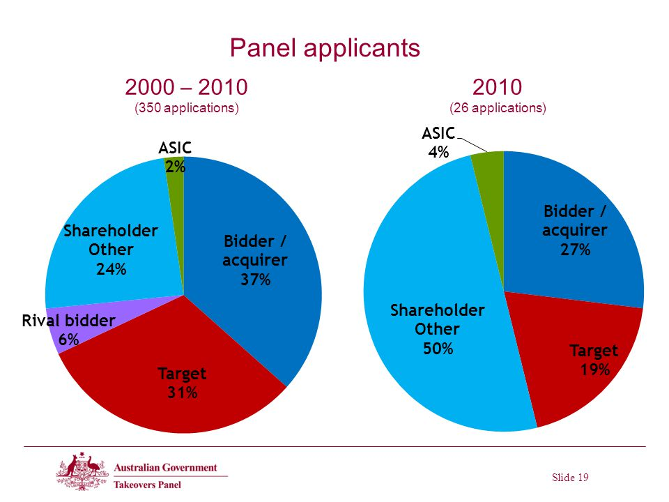 Slide 19 Panel applicants 2000 – 2010 (350 applications) 2010 (26 applications)