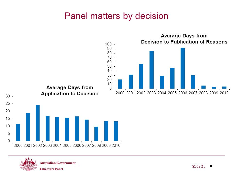 Slide 21 Panel matters by decision
