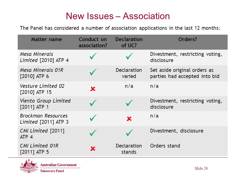 Slide 26 New Issues – Association The Panel has considered a number of association applications in the last 12 months: Matter nameConduct on association.