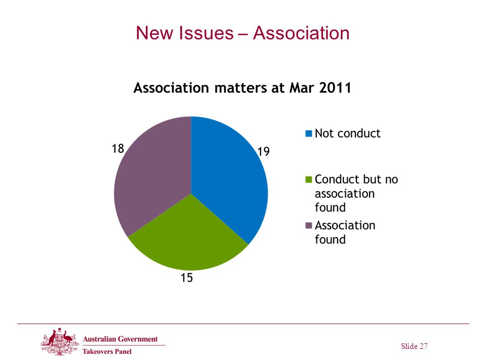 Slide 27 New Issues – Association