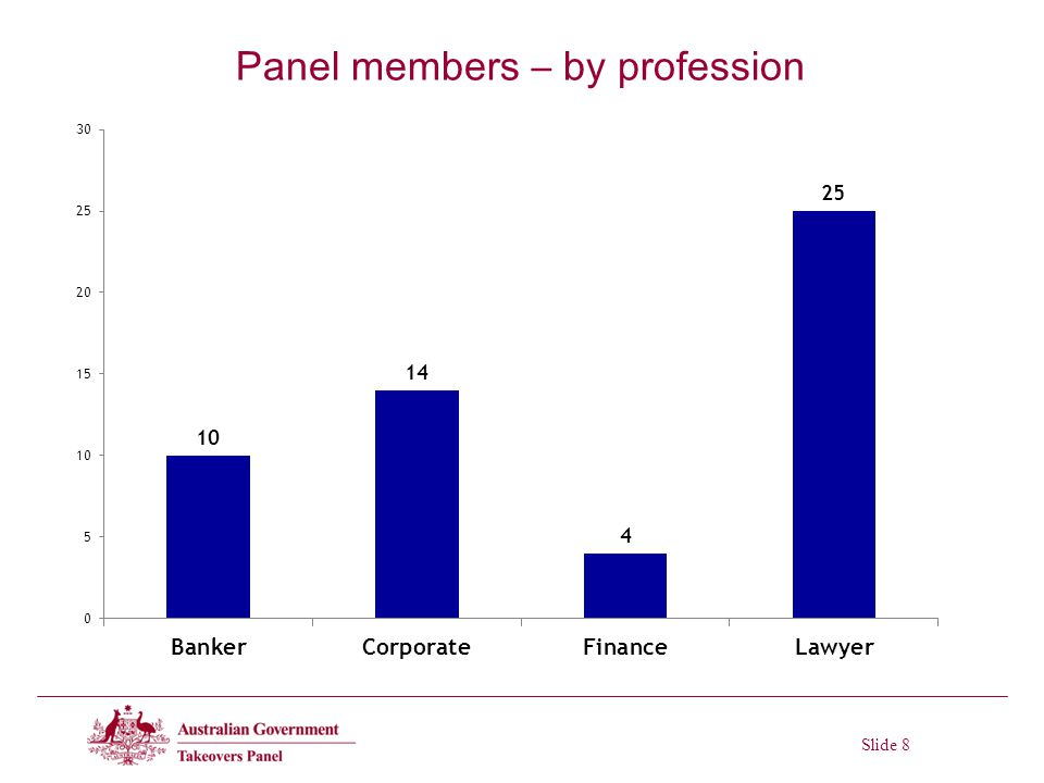Slide 8 Panel members – by profession