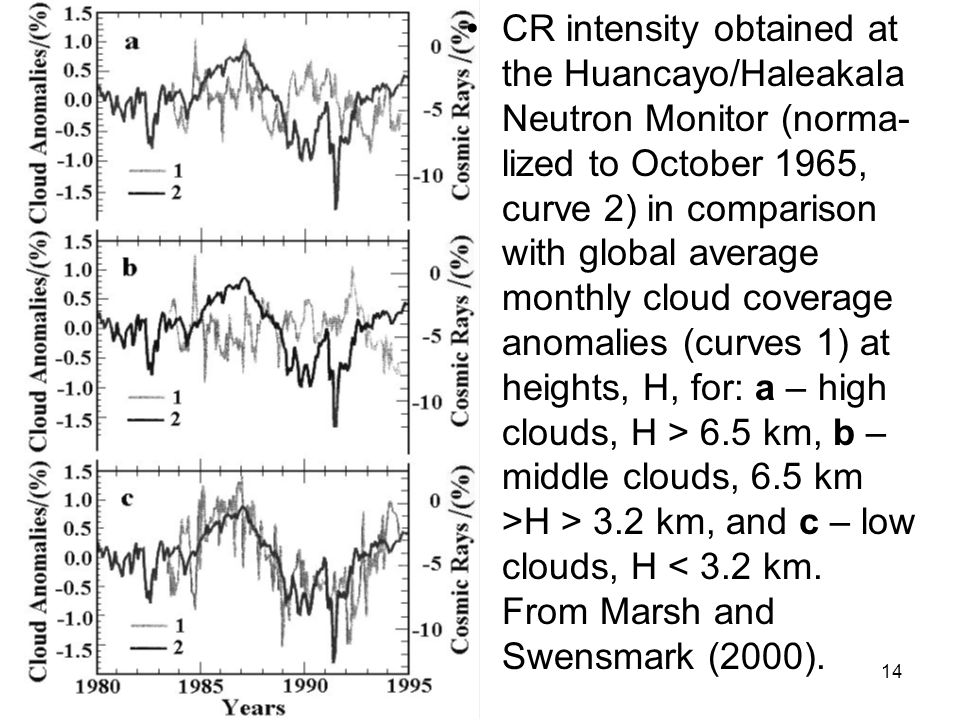 14 CR intensity obtained at the Huancayo/Haleakala Neutron Monitor (norma- lized to October 1965, curve 2) in comparison with global average monthly cloud coverage anomalies (curves 1) at heights, H, for: a – high clouds, H > 6.5 km, b – middle clouds, 6.5 km >H > 3.2 km, and c – low clouds, H < 3.2 km.