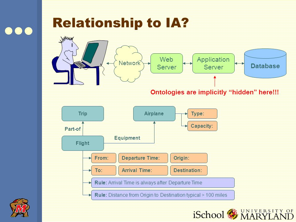 iSchool Relationship to IA.