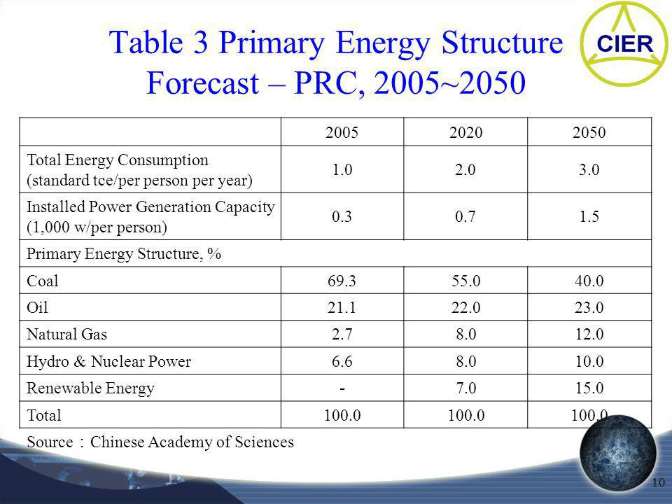 10 Table 3 Primary Energy Structure Forecast – PRC, 2005~2050 200520202050 Total Energy Consumption (standard tce/per person per year) 1.02.03.0 Installed Power Generation Capacity (1,000 w/per person) 0.30.71.5 Primary Energy Structure, % Coal69.355.040.0 Oil21.122.023.0 Natural Gas2.78.012.0 Hydro & Nuclear Power6.68.010.0 Renewable Energy 7.015.0 Total100.0 Source Chinese Academy of Sciences