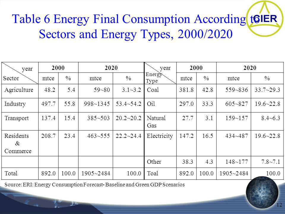 12 Table 6 Energy Final Consumption According to Sectors and Energy Types, 2000/2020 2000202020002020 mtce% % % % Agriculture48.25.459~803.1~3.2Coal381.842.8559~83633.7~29.3 Industry497.755.8998~134553.4~54.2Oil297.033.3605~82719.6~22.8 Transport137.415.4385~50320.2~20.2Natural Gas 27.73.1159~1578.4~6.3 Residents & Commerce 208.723.4463~55522.2~24.4Electricity147.216.5434~48719.6~22.8 Other38.34.3148~1777.8~7.1 Total892.0100.01905~2484100.0Toal892.0100.01905~2484100.0 Source: ERI: Energy Consumption Forecast- Baseline and Green GDP Scenarios year Sector year Energy Type