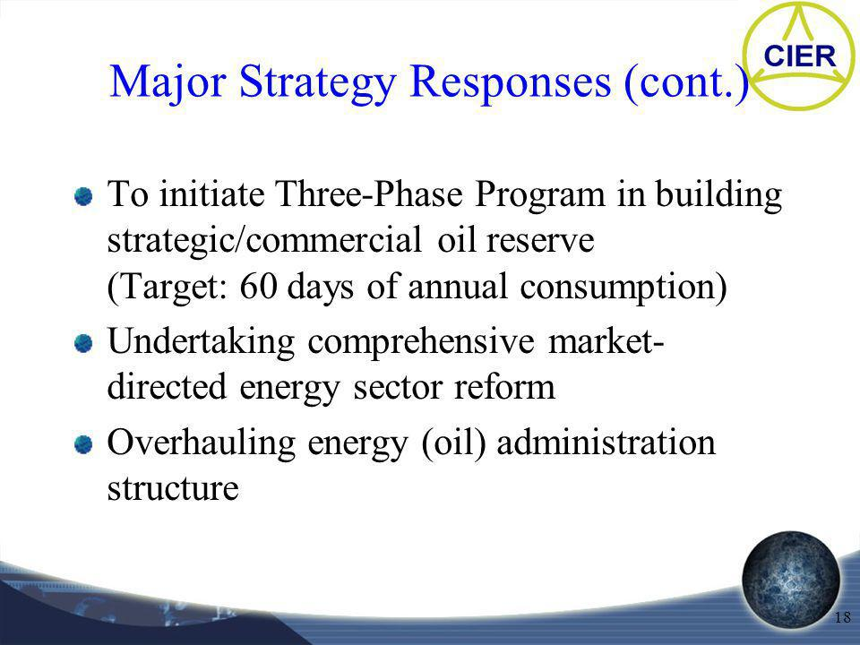 18 To initiate Three-Phase Program in building strategic/commercial oil reserve (Target: 60 days of annual consumption) Undertaking comprehensive market- directed energy sector reform Overhauling energy (oil) administration structure Major Strategy Responses (cont.)