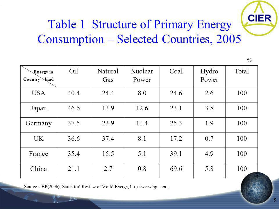 5 Table 1 Structure of Primary Energy Consumption – Selected Countries, 2005 Energy in Country kind OilNatural Gas Nuclear Power CoalHydro Power Total USA Japan Germany UK France China Source BP(2006), Statistical Review of World Energy,